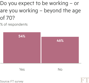 Chart: Do you expect to be working - or are you working - beyond the age of 70 (% of respondents)