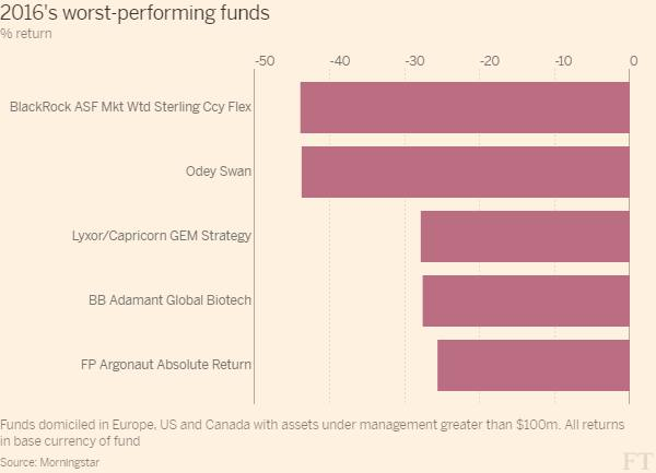 Named: the best and worst funds of 2016 | Financial Times
