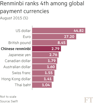 Chart: Renminbi currency rank