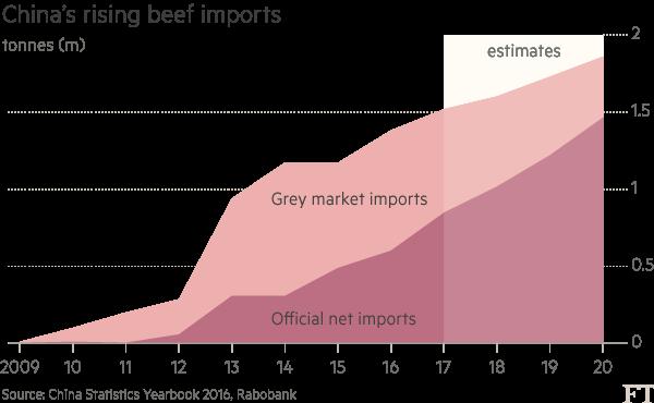 beef exports to china global analysis Year-to-april beef exports to south korea year-to-april beef exports to china year-to-april beef exports to indonesia australian beef exports - global summary.