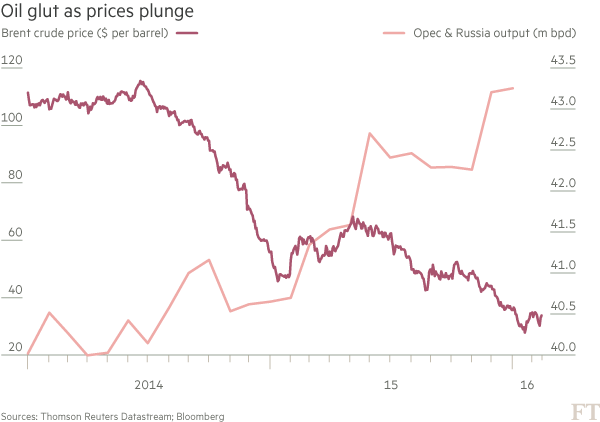 Chart - Brent crude price and Opec production