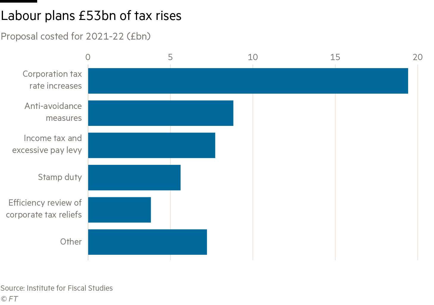 Labour tax rise chart