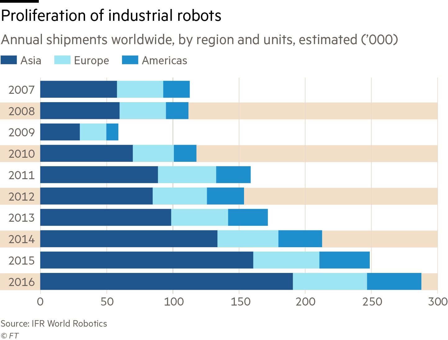 Robot Army Is Transforming The Global Workplace Financial Times