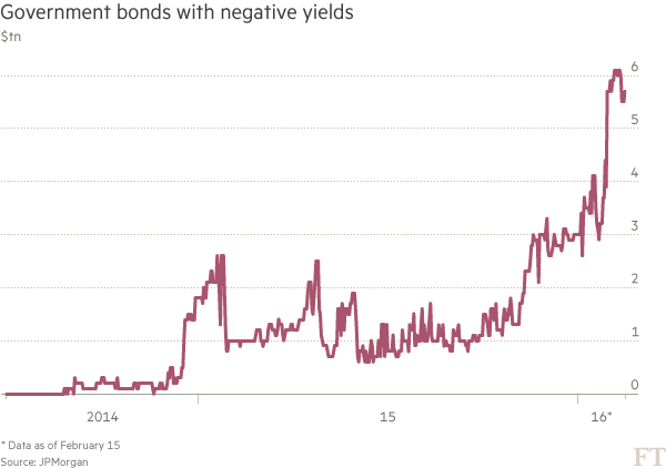 Chart: Government bonds with negative yields