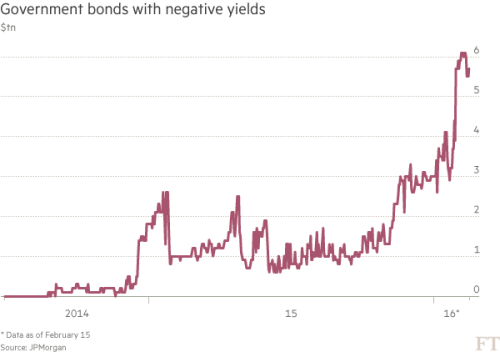 Central banks: Negative thinking | Financial Times