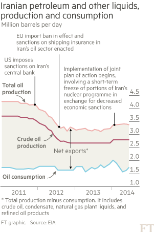 Iranian oil graphic