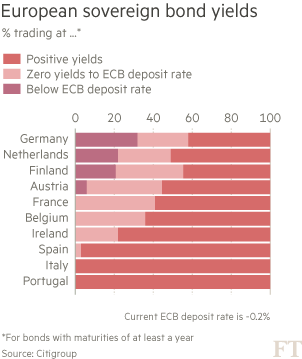Bond-yields
