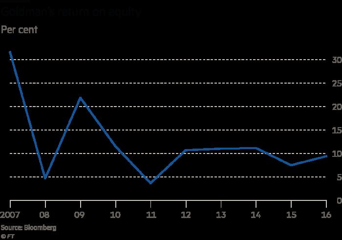 Goldman Sach's charts