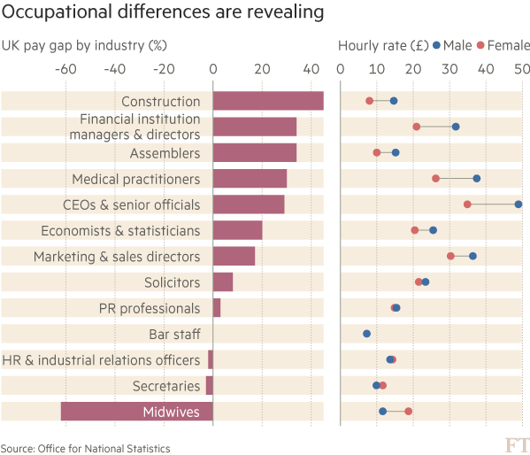 Gender pay gap — female colleagues' lifetime of lower