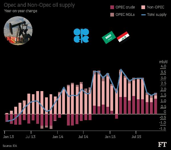 opecs oil supply fell - 600×527