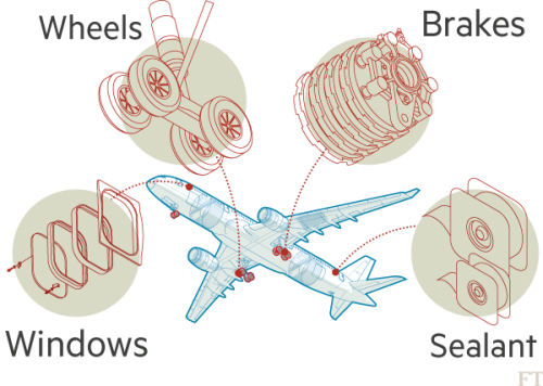 Airlines bid to beat their weight problem | Financial Times on