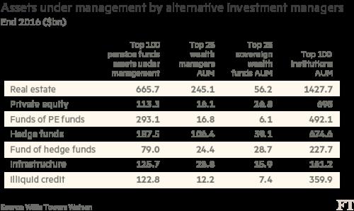 Global shift into alternative assets gathers pace