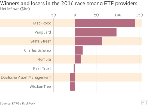 Blackrock And Vanguard Crush Smaller Etf Rivals Financial Times