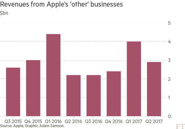 chart: Revenue from Apple's 'other' businesses
