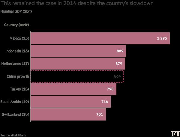 Chart: China GDP