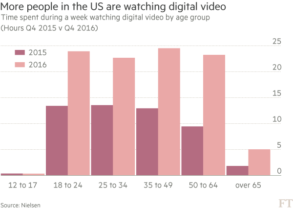 Facebook takes on TV and YouTube with long-form video push