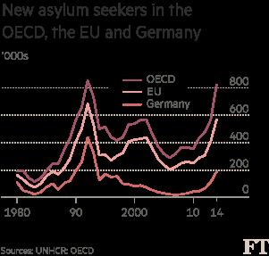 Chart: Asylum applications