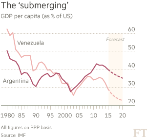 Chart: The 'submerging'