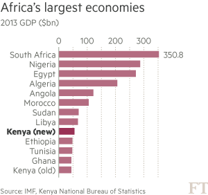 Kenya sees economy grow 25% after statistical revision
