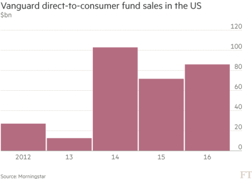 Uk Fund Houses Fear Spread Of Vanguard Effect Financial Times