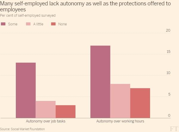 Self-employed suffer worst of both worlds, says study