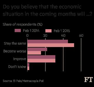 Spanish politics: Podemos populist surge | Financial Times