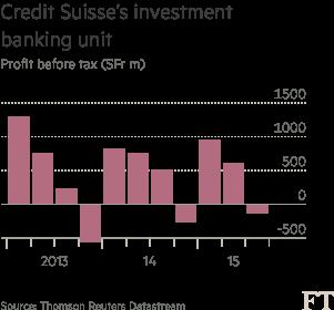 Credit Suisse's new strategy leaves investors unimpressed