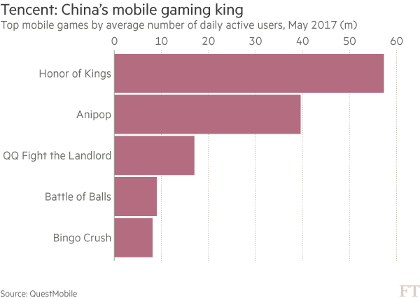 China's Tencent scores with world's top-earning mobile game