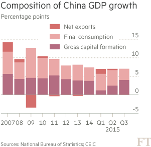 Chart: Composition of China GDP growth