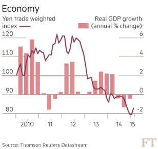 Japan wages: Manufacturing consent | Financial Times