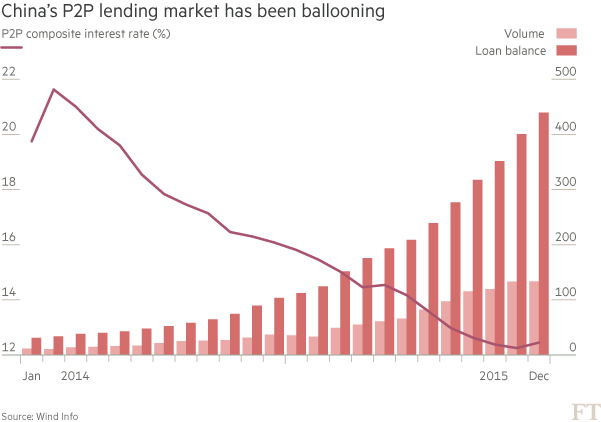 CHART: China's P2P lending market has been ballooning