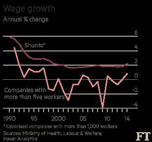 Japanese wage growth