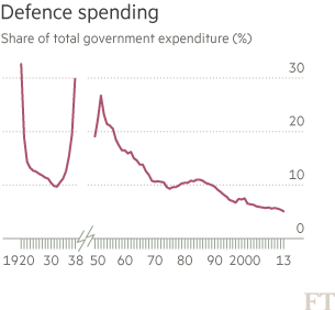 Uk Government Spending Back To The Future Financial Times