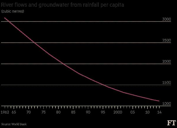 Chart India water shortage
