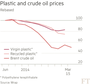 Plastic recyclers feel the squeeze after oil price crash | Financial