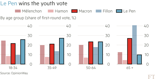 Chart: French election demographic data