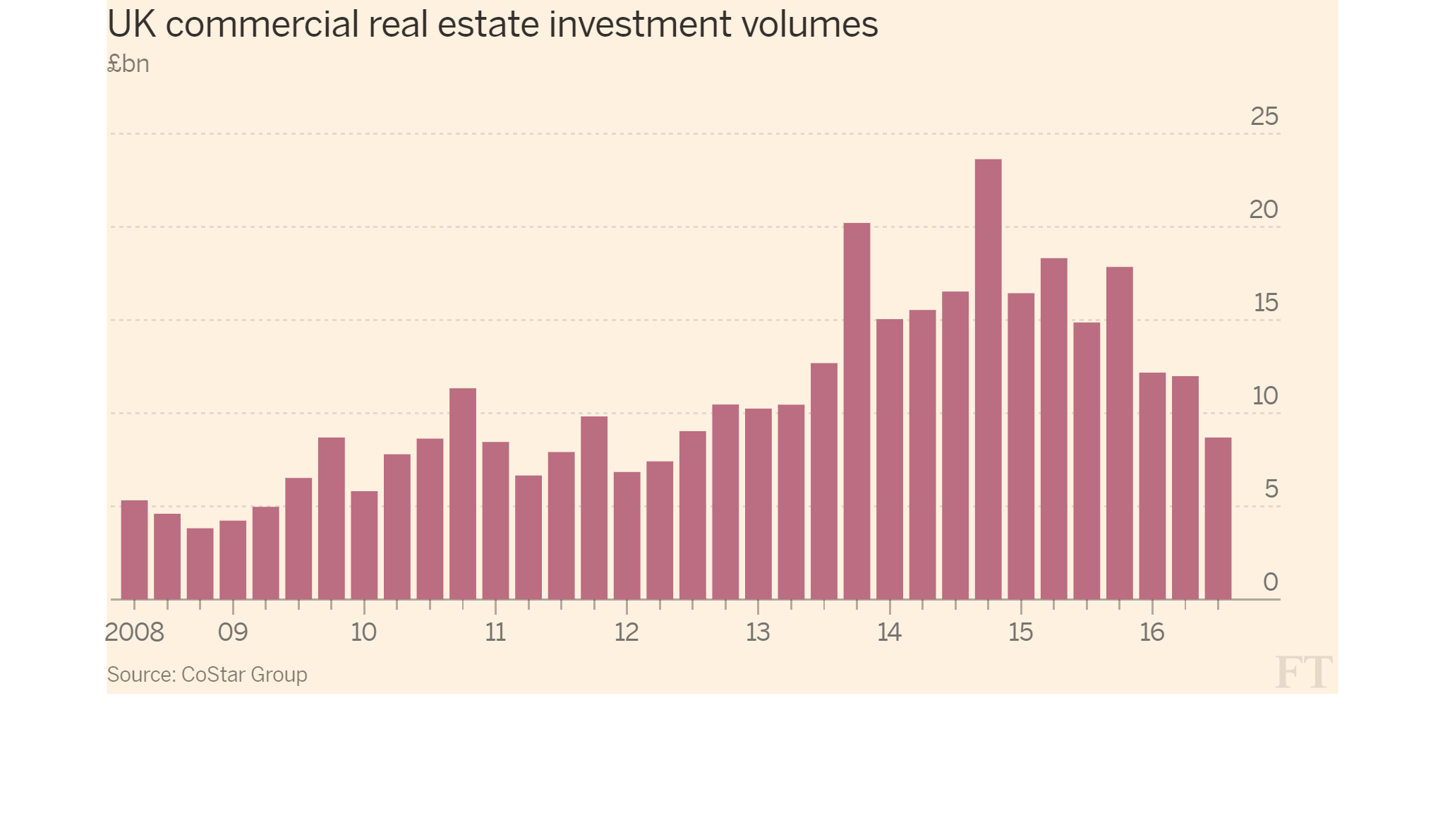 UK commercial real estate investment volumes