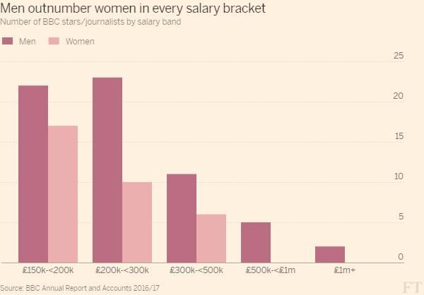 Theresa May criticises BBC as star salaries reveal gender gap