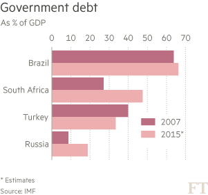 Chart: Government debt Brazil, South Africa, Turkey, Russia