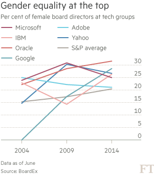 Gender equality at the top