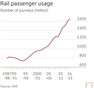 Network Rail loses out to HS2 brain drain | Financial Times
