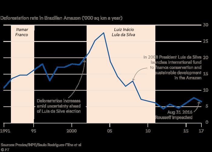 Political instability leads to deforestation. Predicted v observed deforestation rate in Brazilian rainforest