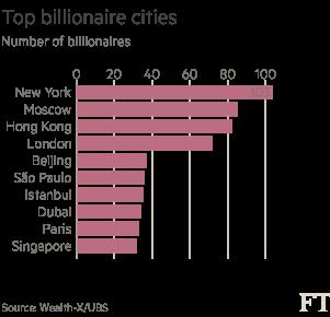 Top billionaire cities