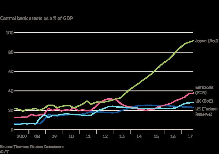 Martin Wolf world in 2018 chart