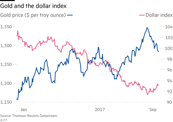 Gold's great rally of 2017 faces twin threat | Financial Times
