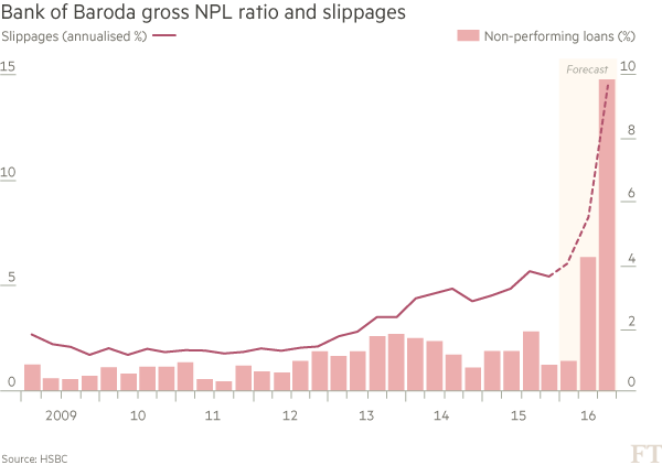Bad bank loans undermine India's growth hopes | Financial Times