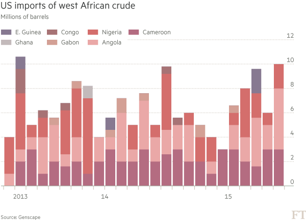 US turns to west African oil as shale output slows