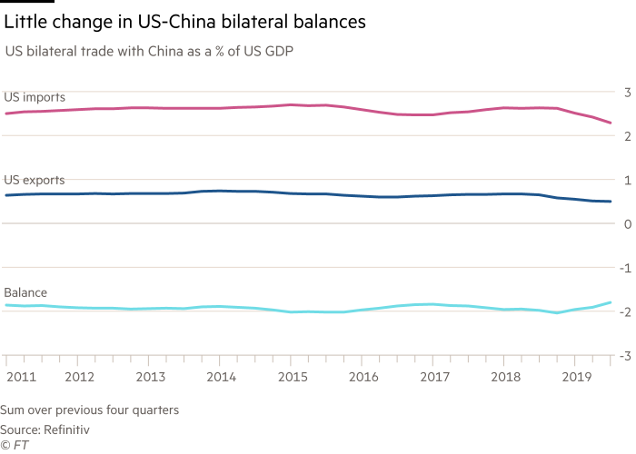 Chart showing that there has been little change in US-China bilateral balances. US bilateral trade with China as a % of US GDP, 2011 to 2019