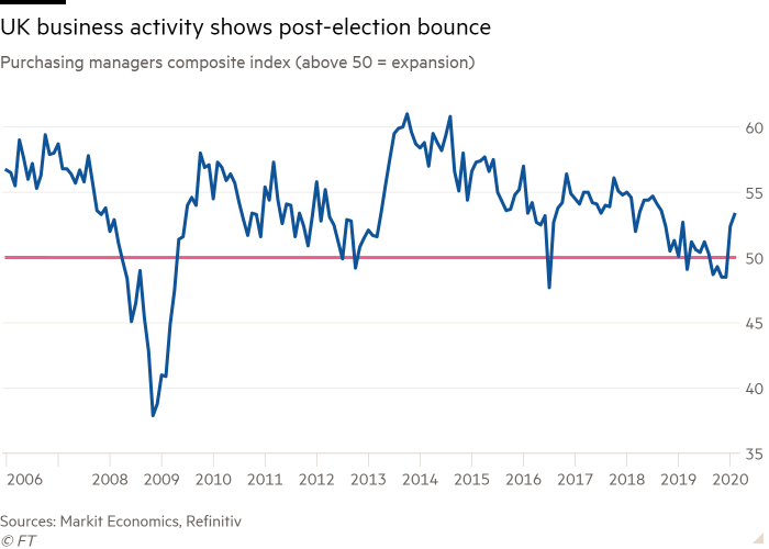 Line chart of Purchasing managers composite index (above 50=expansion) showing UK business activity shows post-election bounce
