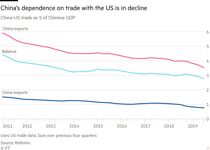 Chart showing that China's dependence on trade with the US is in decline. China-US trade as % of Chinese GDP, 2011 to 2019